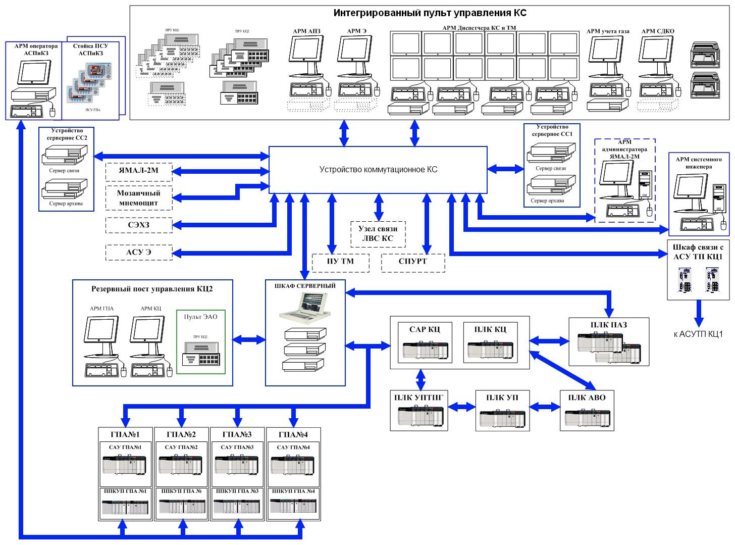 Схема автоматического контроля и управления